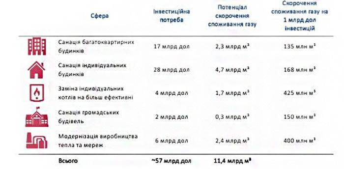 Потреба інвестицій в енергоефективність України становить 57 млрд дол